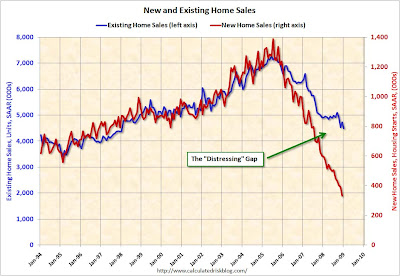 DistressingGap When the housing market will stop falling?