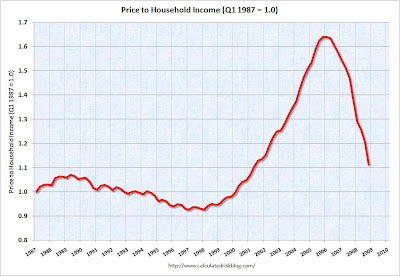PriceIncomeQ42008 When the housing market will stop falling?
