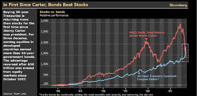 bondbeatstock No more premium: bonds beat stocks