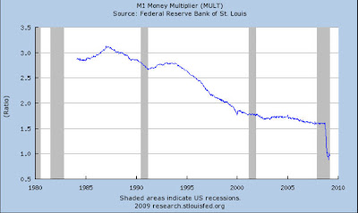 money+mutiplier Krugman: Return of depression economics