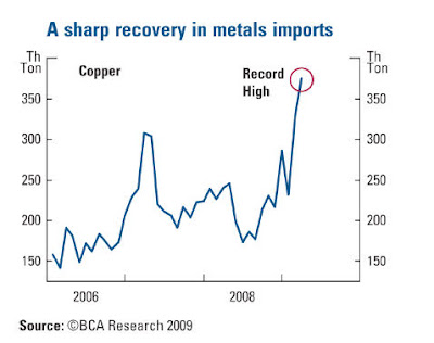 chinaimports+copper Copper as leading economic indicator, Part 2