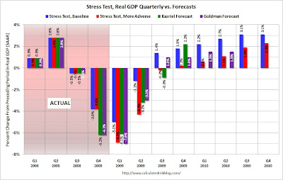 StressTestQGDP Rosy assumptions in bank stress test