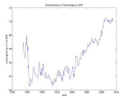 consumption+percent+of+GDP A new era of thrift