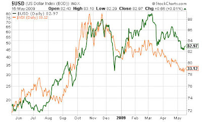 dollarvix2 Dollar bull vs. dollar bear