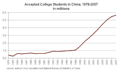 collegeenrollment Chinas College Bubble