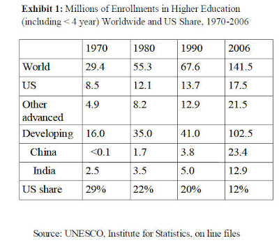 highereduglobalshare US and global higher education boom