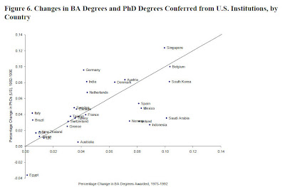 baphd+correlation US and global higher education boom