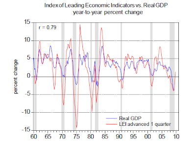 LEI+and+gdp Economic recovery is under way