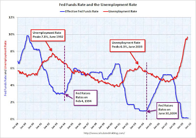 FedFundsUnemployment Too early for rate increase