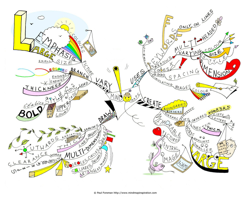 creative studies mlc1013 lesson 3 logical mind map