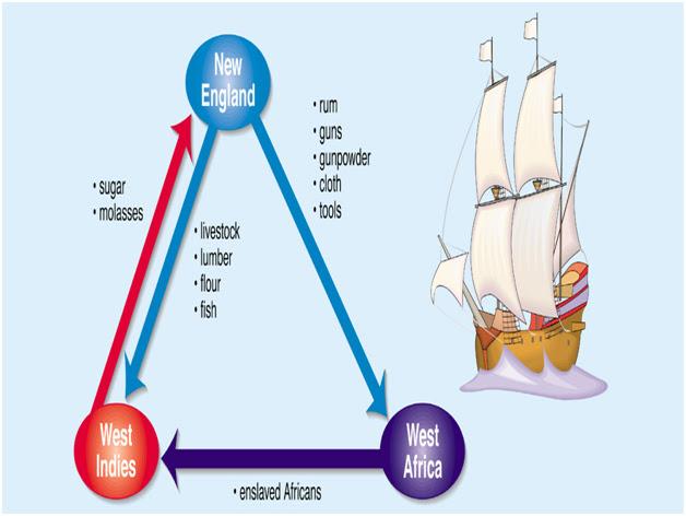 Triangular Trade Worksheets besides Triangular Slave Trade Worksheet ...