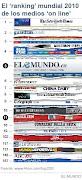 """LOS MEJORES RANKING MUNDIAL 2010 DE LOS MEDIOS  """"ONLINE"""""""