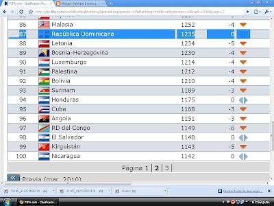 !!!YA QUE LOS HOMBRES NO PUEDEN!!! FUTBOl FEMENINO DE LA REPUBLICA DOMINICANA EN EL LUGAR 87 DEL RANKING