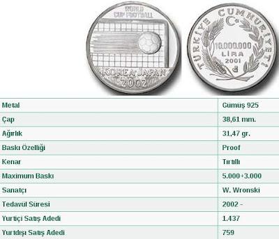 2002 Dünya Futbol Şampiyonası anısına çıkarılan hatıra para...
