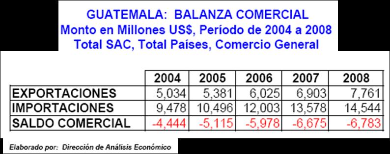 el Ministerio de Economía de Guatemala presenta los datos siguientes: