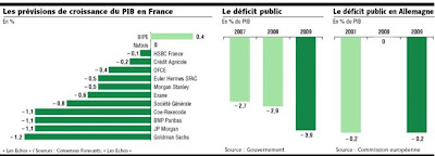 deficit CDG 36 : Mais on soccupe quand du déficit ???