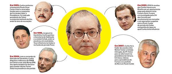 http://1.bp.blogspot.com/_6vMNomUP3xc/TUSbHvWqzoI/AAAAAAAABRk/ZvepCsUPVxI/s1600/Eduardo+Cunha+e+suas+liga%25C3%25A7%25C3%25B5es.jpg