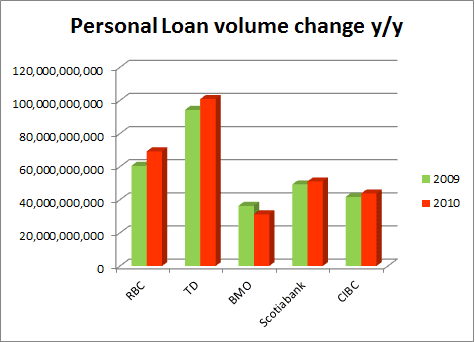 Ontario loan rates