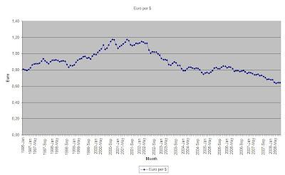 euro per dollar