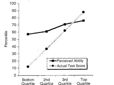Dunning-Kruger results 1