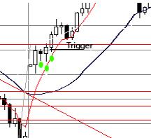 Fibonacci trading system 4
