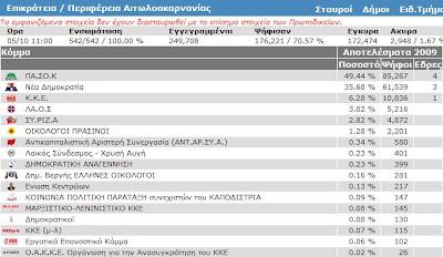 Tα τελικά αποτελέσματα στην Αιτωλοακαρνανία