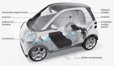 Компактный электромобиль Smart Fortwo Electric Drive
