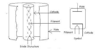 stuktur dioda