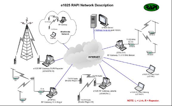 zoelradio  panduan instalasi dan penggunaan interface gw link