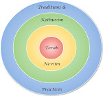 Centrality of the Torah