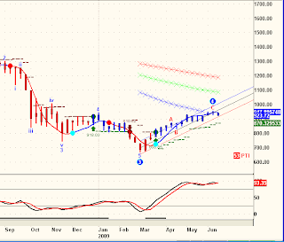 Weekly chart, S&P