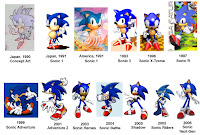 Evolucion Sonic