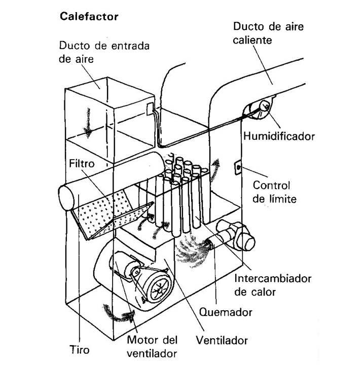 C mo darle mantenimiento y ajustes al calefactor por aire - Calefaccion por aire ...