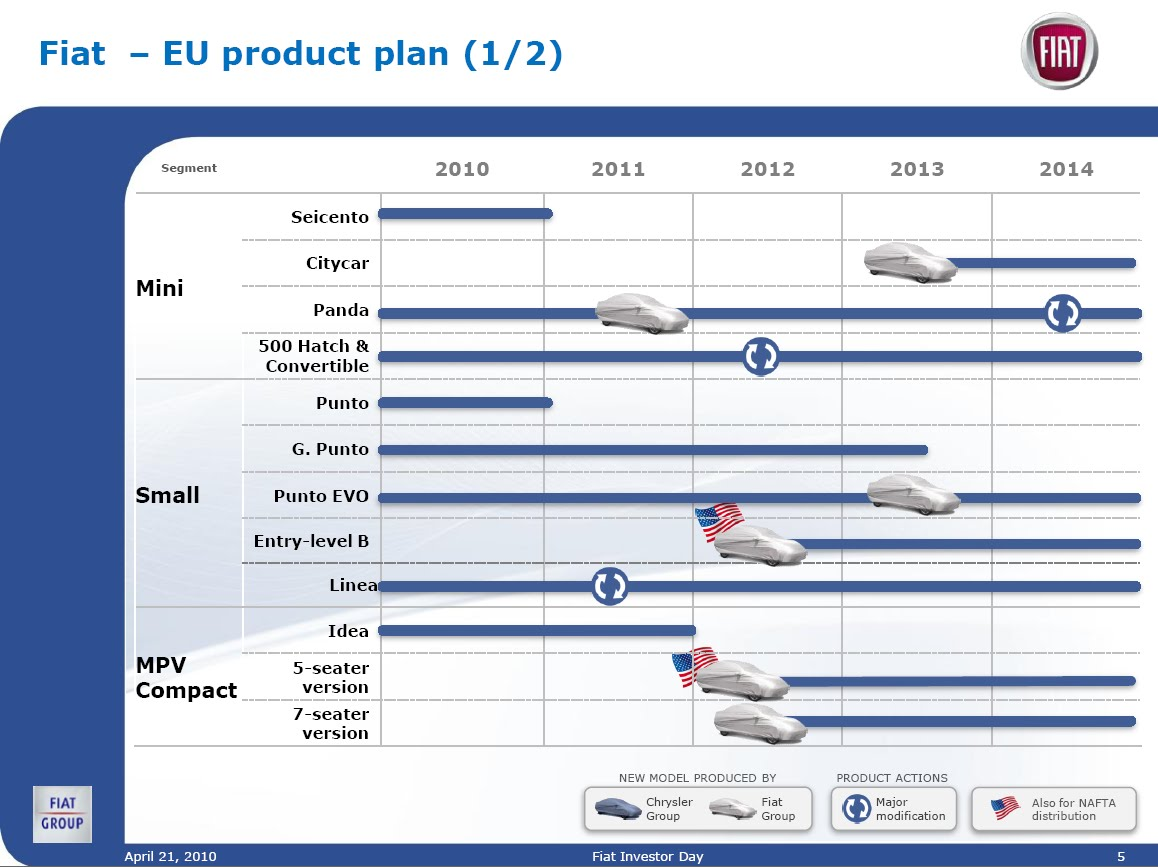 product plan chrysler