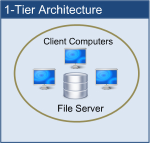 Technical blogs for 5 tier architecture