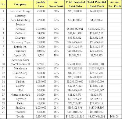 Daftar Alamat Perusahaan Multi Level Marketing Mlm Di Pustaka Pohon Bodhi Mitos Income