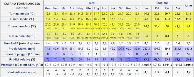 Temperature medie mensili di Catania