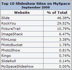Os Melhores Sites de Slide Show (mais porpulares)