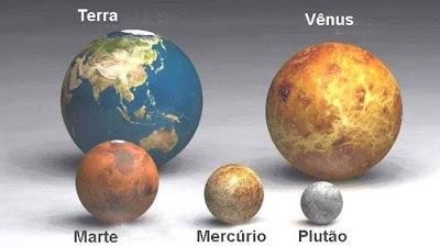 Terra, Vênus, Marte, Mercúrio, e Plutão em montagem comparativa.