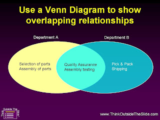 Dave paradis powerpoint blog powerpoint tip using a venn diagram ccuart Image collections