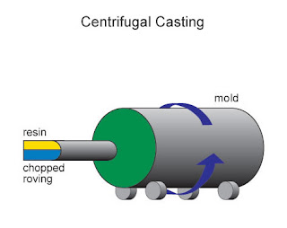 true centrifugal casting process pdf