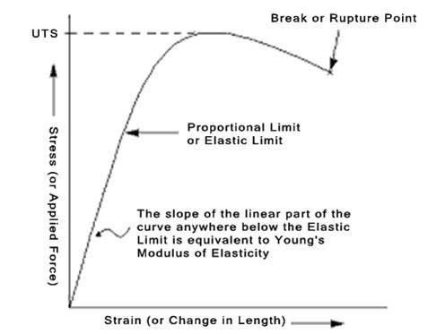 Junior cari ilmu destructive test adalah daerah linier dari kurva mengenai hubungan antara beban atau gaya dan kemuluran elongation dimana perbandingan ratio stress dan strain adalah ccuart Images