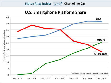 The Collapse Of Microsoft's Mobile Business?