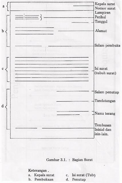 Correspondence Business Indonesian Fungsi Bagian Bagian