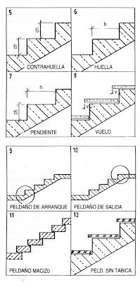 taller 2 unab el habitante 02 09 rampas y escaleras
