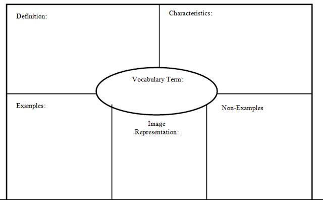 my vocab journal  strategy 3  frayer model  corrections