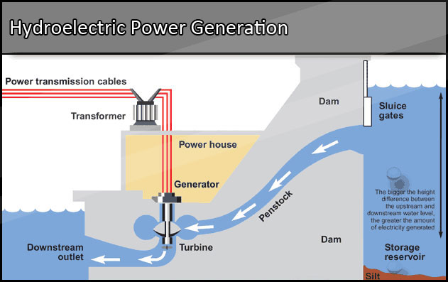 a history of water powered electricity and different types of hydro plants A typical hydro plant is a system with three parts: an electric plant where the electricity is produced, a dam that can be opened or closed to control water flow, and a reservoir where water can .