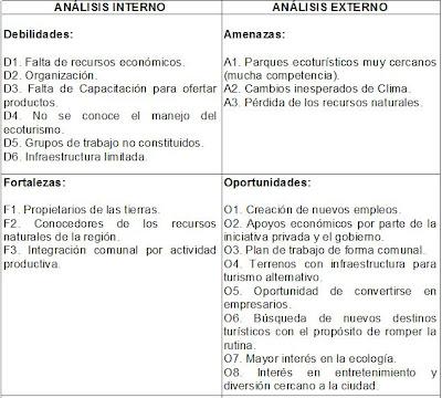 Proceso administrativo matriz foda for Cursos de la oficina de empleo