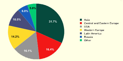 Sources-of-spam-by-region