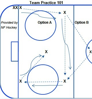 Hockey Drills: Passing and Shooting